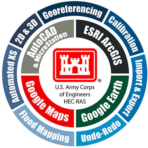 GeoHECRAS is an AutoCAD, MicroStation and ESRI ArcGIS compatible interactive 2D/3D graphical user interface data wrapper to the US Army Corps of Engineers HEC‑RAS